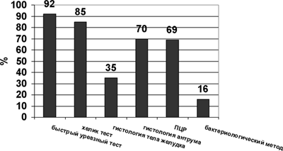 Сравнительная характеристика результатов различных методов диагностики H. pylori