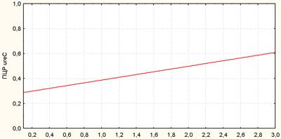 Корреляционная связь между результатами быстрого уреазного теста и ПЦР (ген ureC)