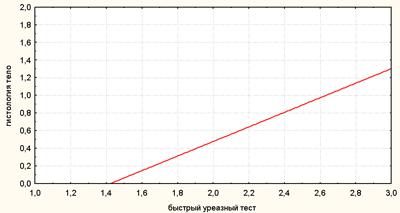Корреляционная связь между результатами быстрого уреазного теста и гистологического исследования (H. pylori в теле желудка)