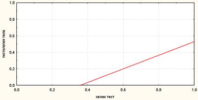 Корреляционная связь между результатами Хелик-теста и гистологического исследования (H. pylori в теле желудка)